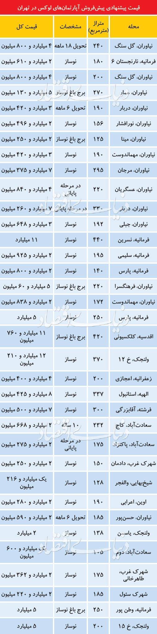 جدول، آپارتمان لوکس در تهران چند؟